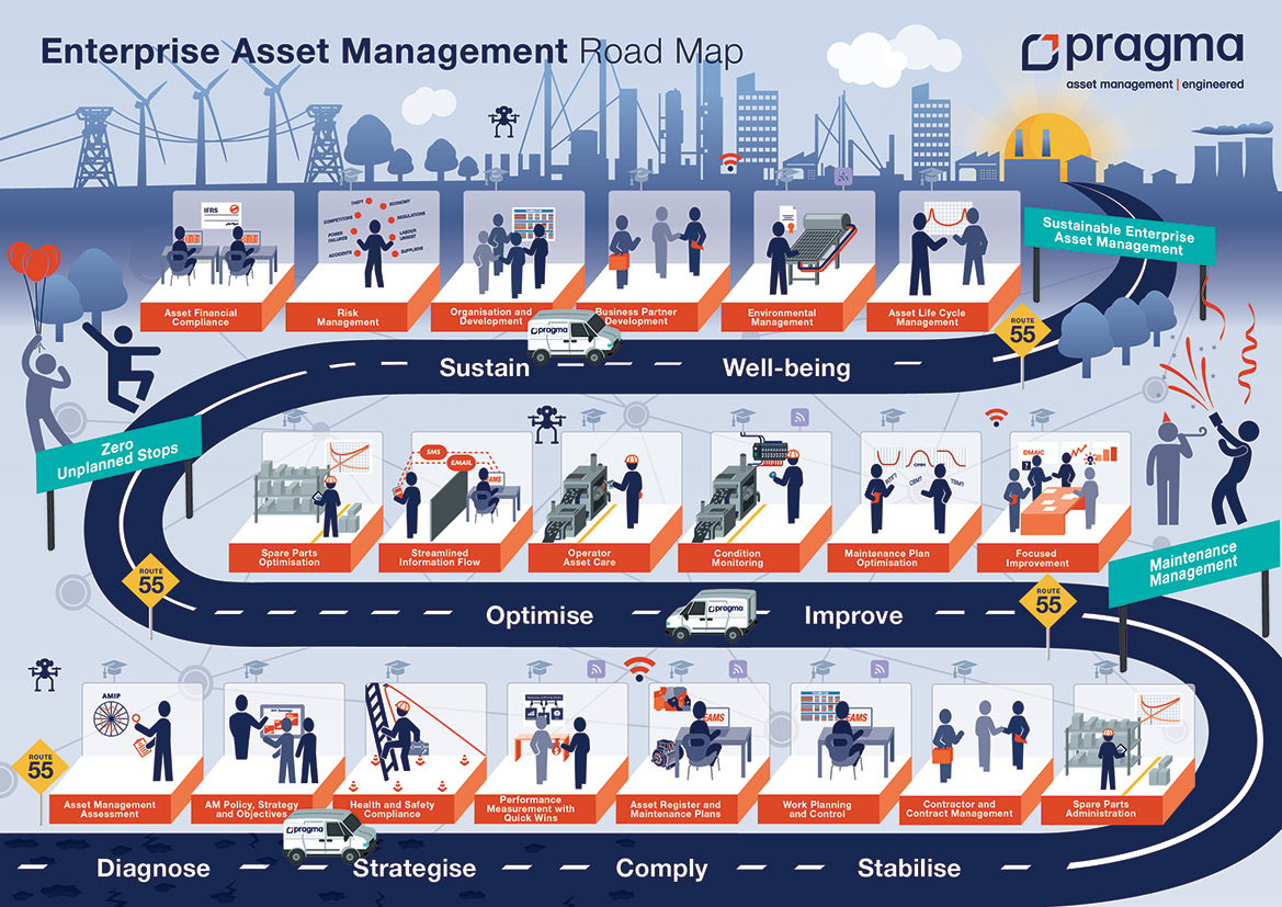 Road Map showing steps to Sustainable Enterprise Asset Management