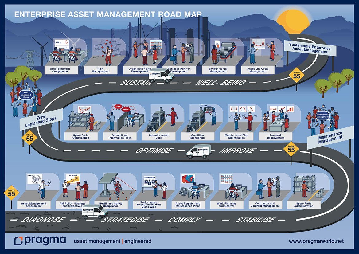 Road Management Services : Services asset care management monitoring training
