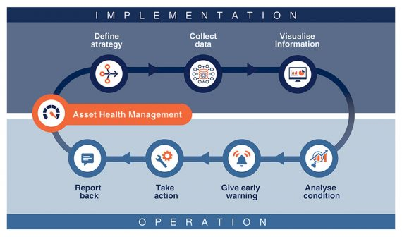 Asset Health Managment - Implementation and Operational Model