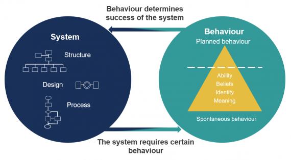 Asset management implementation graphic