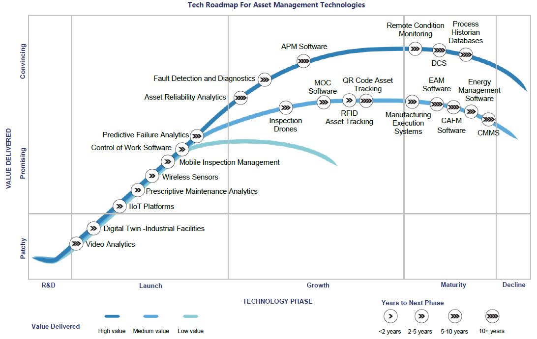 Figure 2: Verdantix Tech Roadmap for Asset Management Technologies