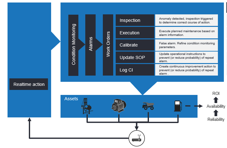 Figure 4: Real-time Condition Monitoring Value Chain