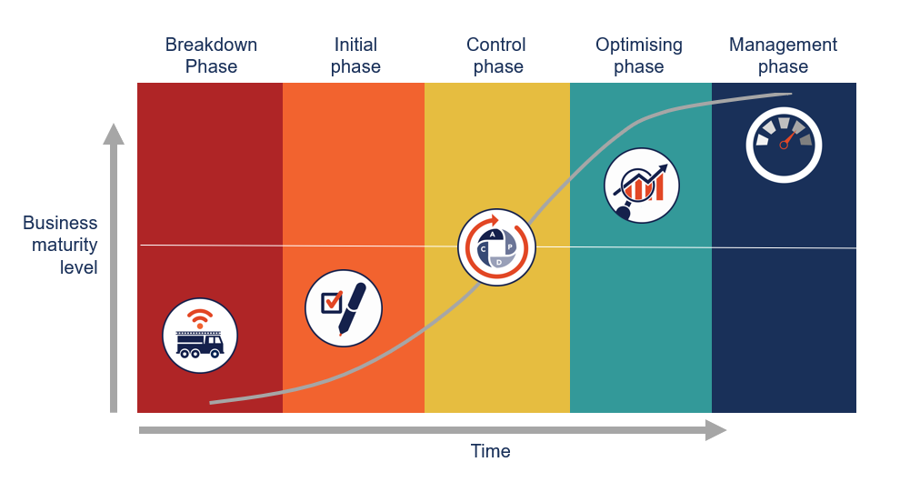 Powersuite AM maturity model