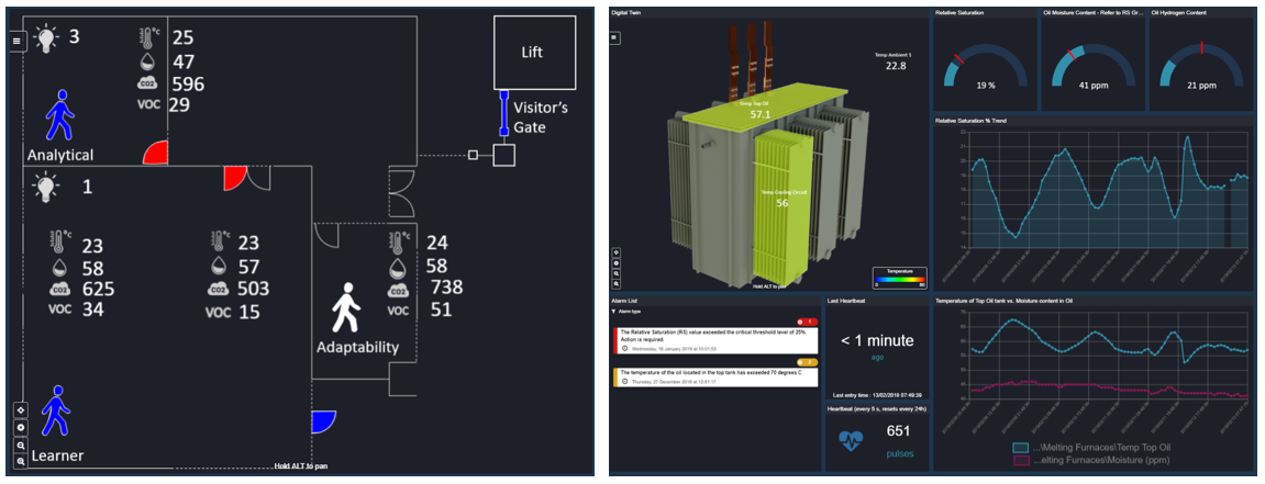 Screenshots of the online dashboard showing in-time monitoring of the transformer.