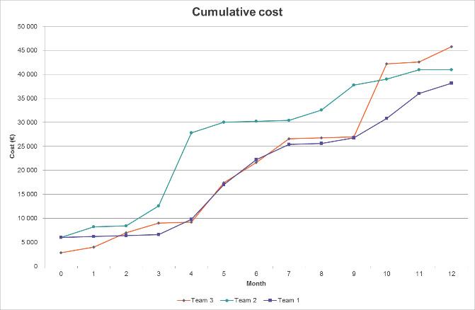 Cumulative Cost