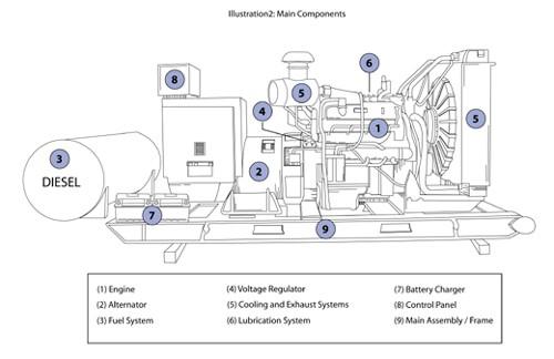 Illustrated generator