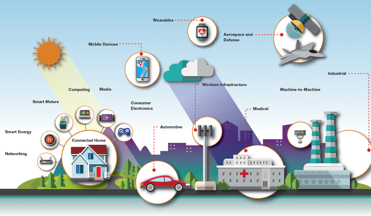 The IoT enables a vast array of sensing and data gathering devices to be installed, connected and set up atlow cost by non-specialist staff with a standardised communication network and data analysis tools.